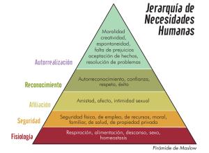jerarquia de necesidades humanas 1