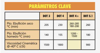 PARAMETROS CLAVE